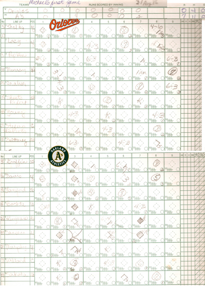 Michael's 1986 Scorecard